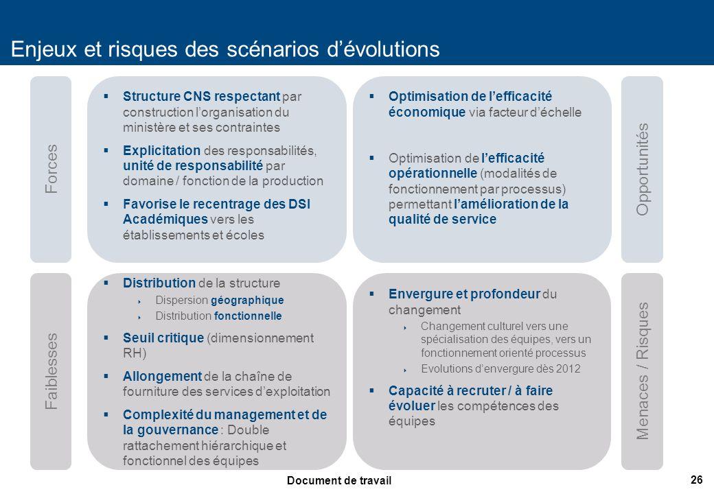 26 Document de travail Enjeux et risques des scénarios dévolutions Faiblesses Forces Menaces / Risques Opportunités Structure CNS respectant par const