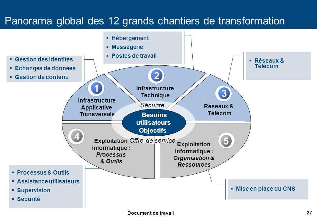 27 Document de travail Panorama global des 12 grands chantiers de transformation Exploitation informatique : Processus & Outils Exploitation informati