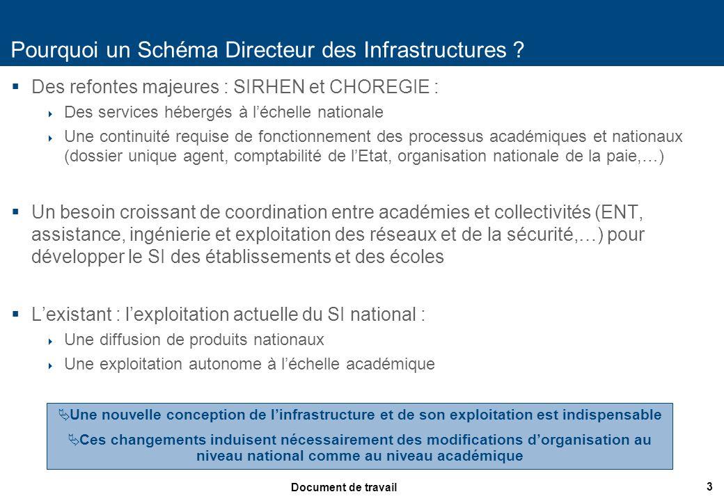 3 Document de travail Pourquoi un Schéma Directeur des Infrastructures ? Des refontes majeures : SIRHEN et CHOREGIE : Des services hébergés à léchelle