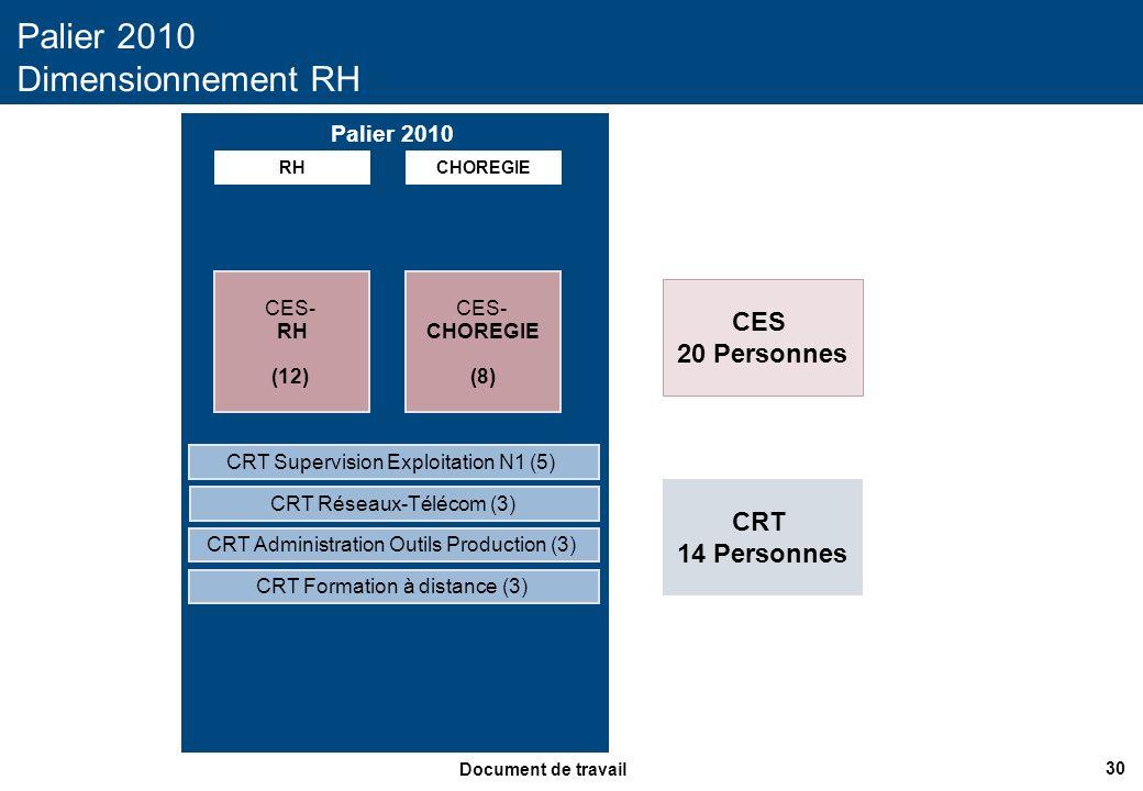 30 Document de travail Palier 2010 Dimensionnement RH Palier 2010 RHCHOREGIE CES- RH (12) CRT Supervision Exploitation N1 (5) CES- CHOREGIE (8) CRT Ad