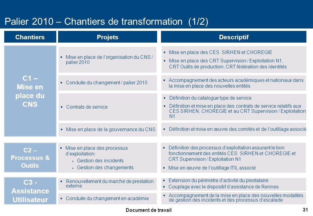 31 Document de travail Palier 2010 – Chantiers de transformation (1/2) ProjetsDescriptif Mise en place de lorganisation du CNS / palier 2010 Chantiers