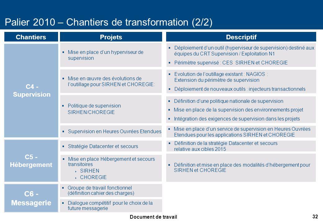 32 Document de travail Palier 2010 – Chantiers de transformation (2/2) ProjetsDescriptif Mise en place Hébergement et secours transitoires SIRHEN CHOR