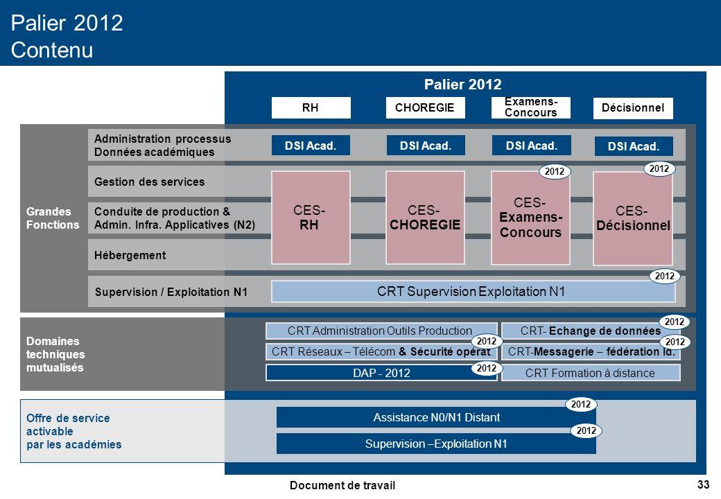 34 Document de travail Palier 2012 Palier 2012 Dimensionnement RHCHOREGIE CES- RH (24) CRT Supervision Exploitation N1 (8) CES- CHOREGIE (15) CRT Administration Outils Production (6) Examens- Concours CES- Examens- Concours (10) Décisionnel CES- Décisionnel (7) CRT Réseaux-Télécom & Sécurité opérat.(7) CRT- Echange de données (4) CRT-Messagerie – fédération Id (11).