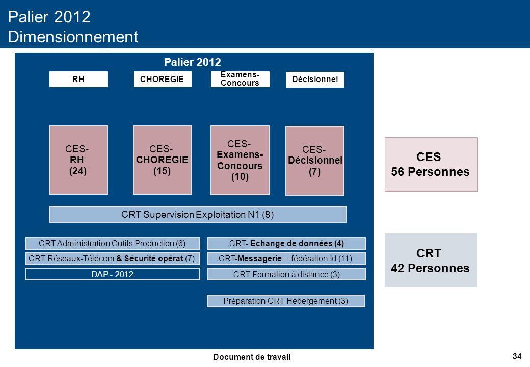 34 Document de travail Palier 2012 Palier 2012 Dimensionnement RHCHOREGIE CES- RH (24) CRT Supervision Exploitation N1 (8) CES- CHOREGIE (15) CRT Admi