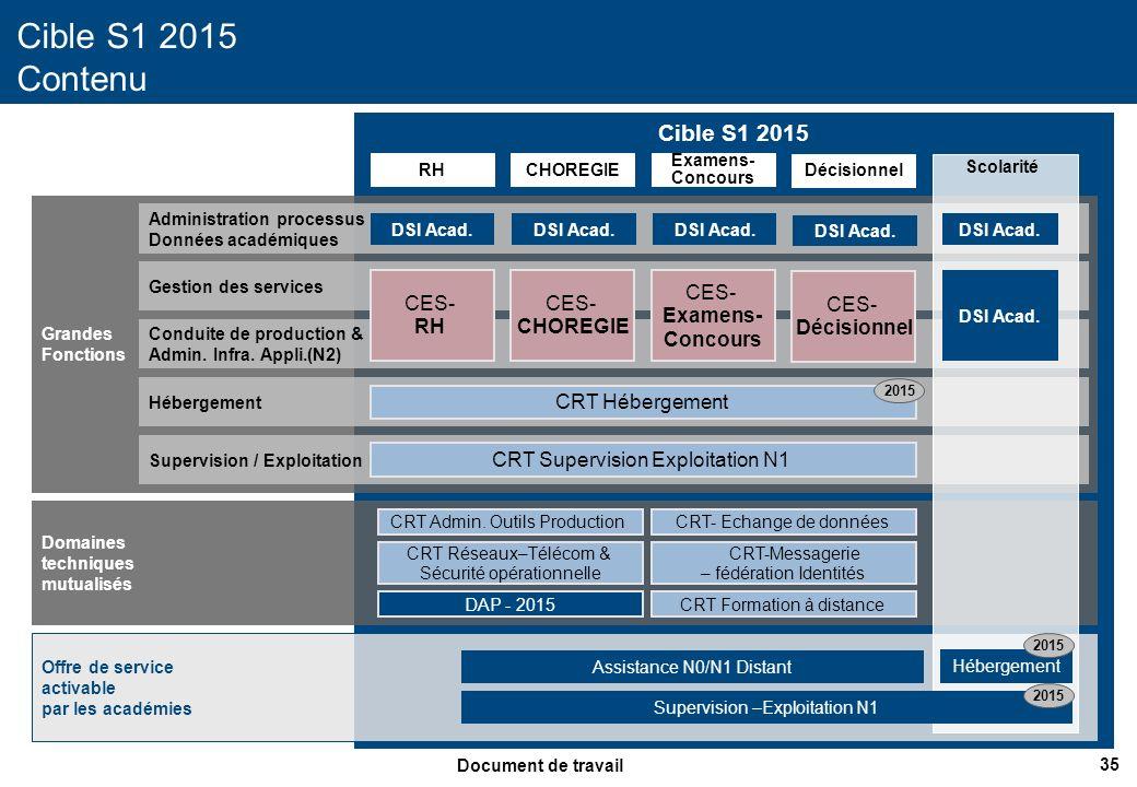 36 Document de travail Cible S2 2015 Cible S2 2015 Contenu Administration processus Données académiques Gestion des services Conduite prod.