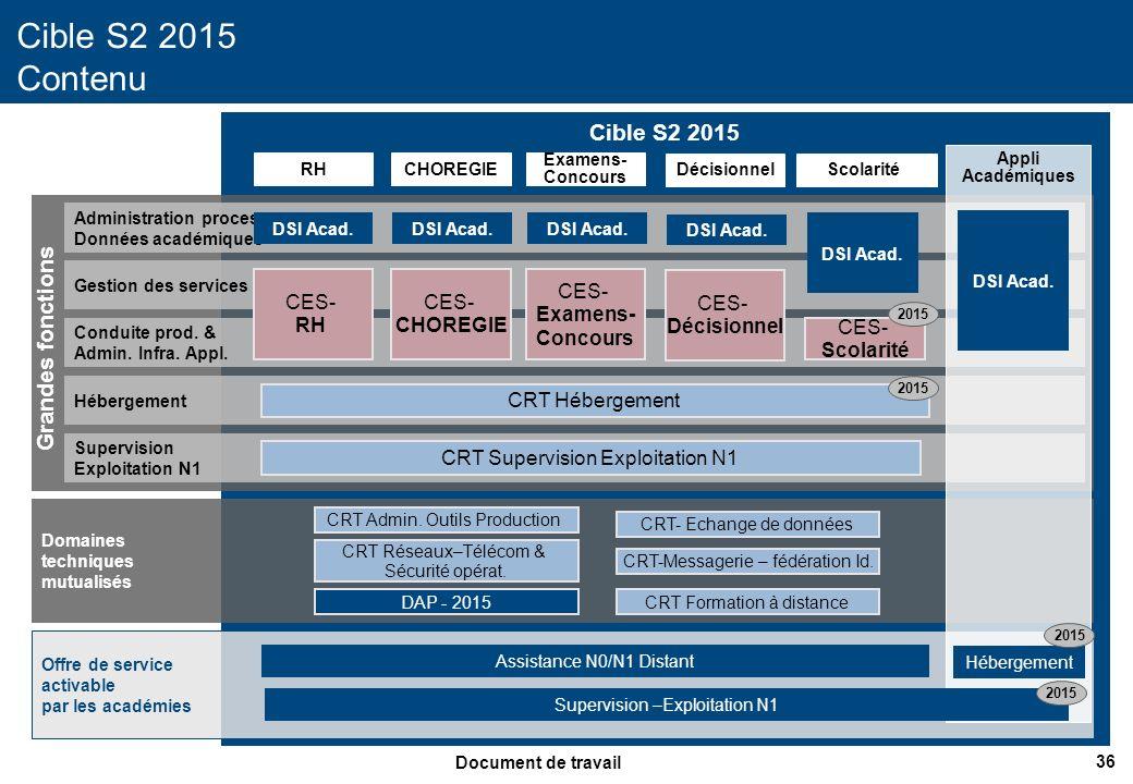 37 Document de travail Cible 2015 (S1 / S2) Cible 2015 Dimensionnement RHCHOREGIE CES- RH CRT Supervision Exploitation N1 CES- CHOREGIE CRT Admin.