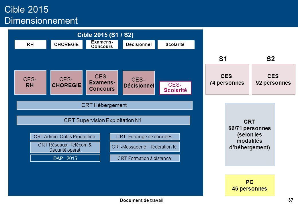 37 Document de travail Cible 2015 (S1 / S2) Cible 2015 Dimensionnement RHCHOREGIE CES- RH CRT Supervision Exploitation N1 CES- CHOREGIE CRT Admin. Out
