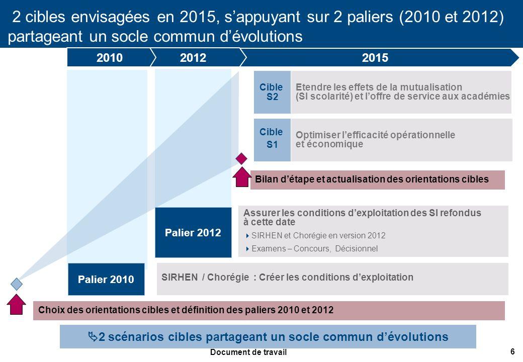 6 Document de travail 2 cibles envisagées en 2015, sappuyant sur 2 paliers (2010 et 2012) partageant un socle commun dévolutions Cible S2 SIRHEN / Cho