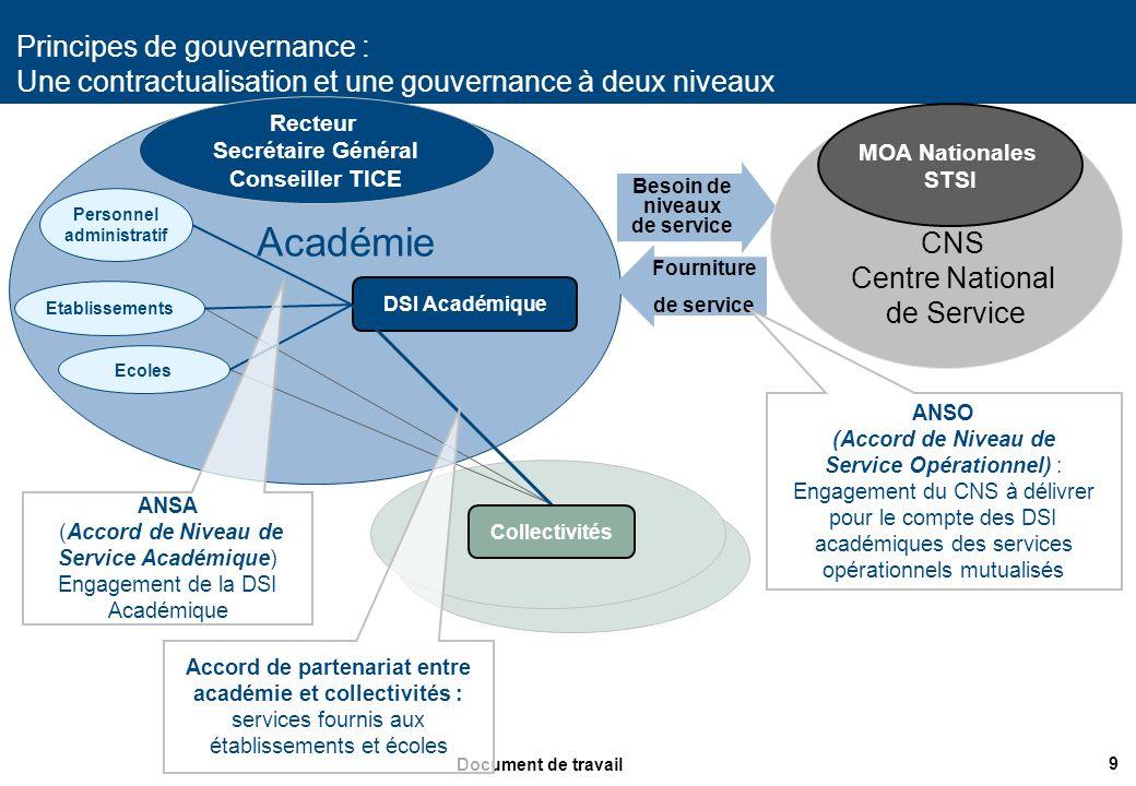 9 Document de travail Besoin de niveaux de service Fourniture de service Personnel administratif Etablissements Ecoles DSI Académique MOA Nationales S