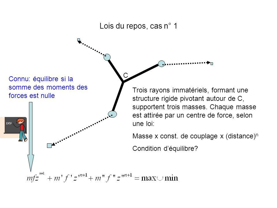 Lois du repos, cas n° 1 C Trois rayons immatériels, formant une structure rigide pivotant autour de C, supportent trois masses. Chaque masse est attir