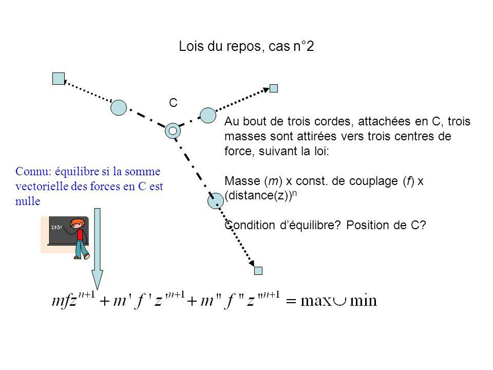 Lois du repos, cas n°2 C Au bout de trois cordes, attachées en C, trois masses sont attirées vers trois centres de force, suivant la loi: Masse (m) x