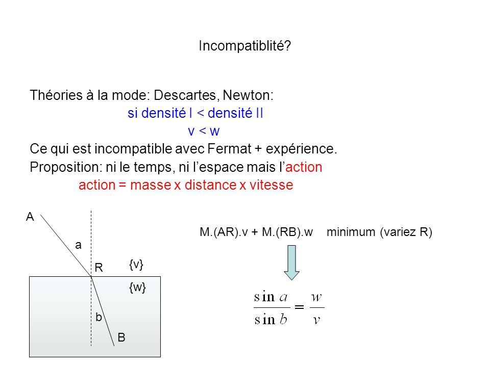 Incompatiblité? Théories à la mode: Descartes, Newton: si densité I < densité II v < w Ce qui est incompatible avec Fermat + expérience. Proposition: