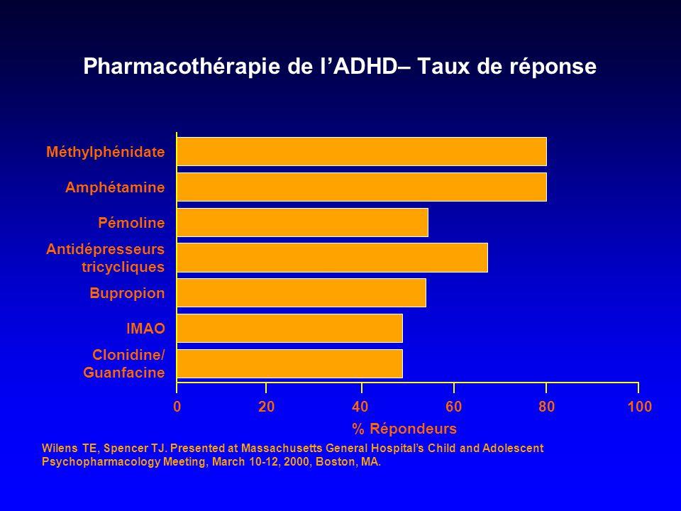 Pharmacothérapie de lADHD– Taux de réponse y y 010080604020 % Répondeurs Méthylphénidate Amphétamine Pémoline Antidépresseurs tricycliques Bupropion I