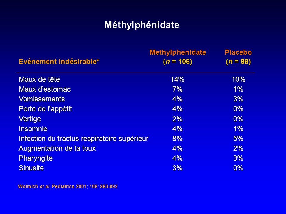 Méthylphénidate MethylphenidatePlacebo Evénement indésirable*(n = 106)(n = 99) Maux de tête14%10% Maux destomac7% 1% Vomissements4% 3% Perte de lappét