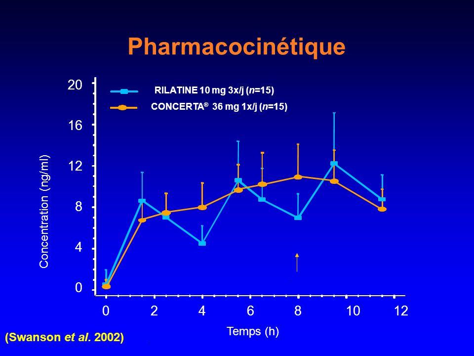 (Swanson et al. 2002) Pharmacocinétique