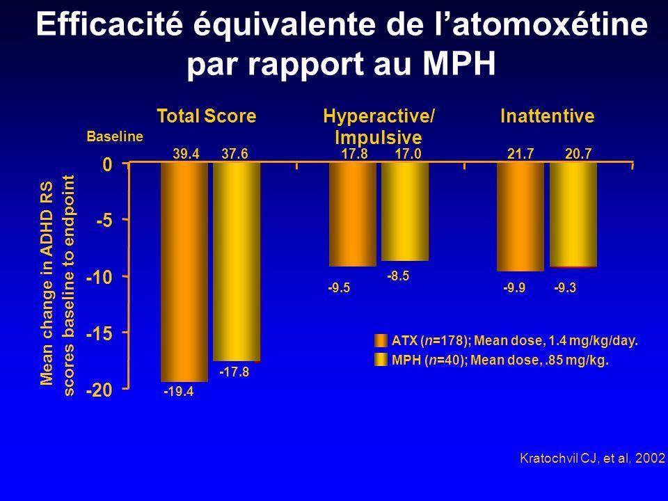 Efficacité équivalente de latomoxétine par rapport au MPH Total ScoreHyperactive/ Impulsive Inattentive ATX (n=178); Mean dose, 1.4 mg/kg/day. MPH (n=