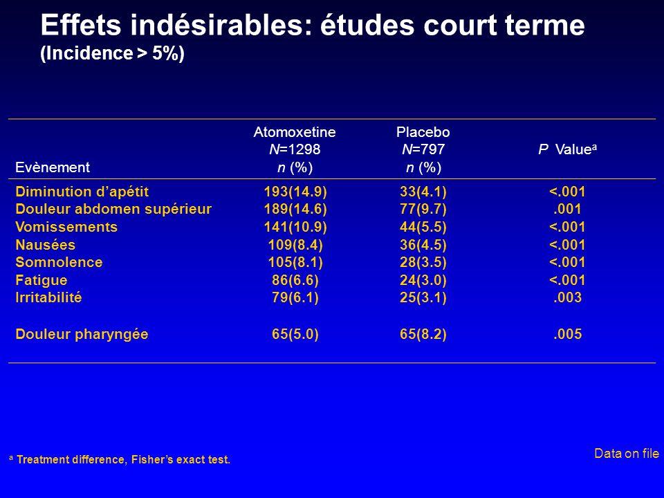 Effets indésirables: études court terme (Incidence > 5%) Evènement Atomoxetine N=1298 n (%) Placebo N=797 n (%) P Value a Diminution dapétit Douleur a