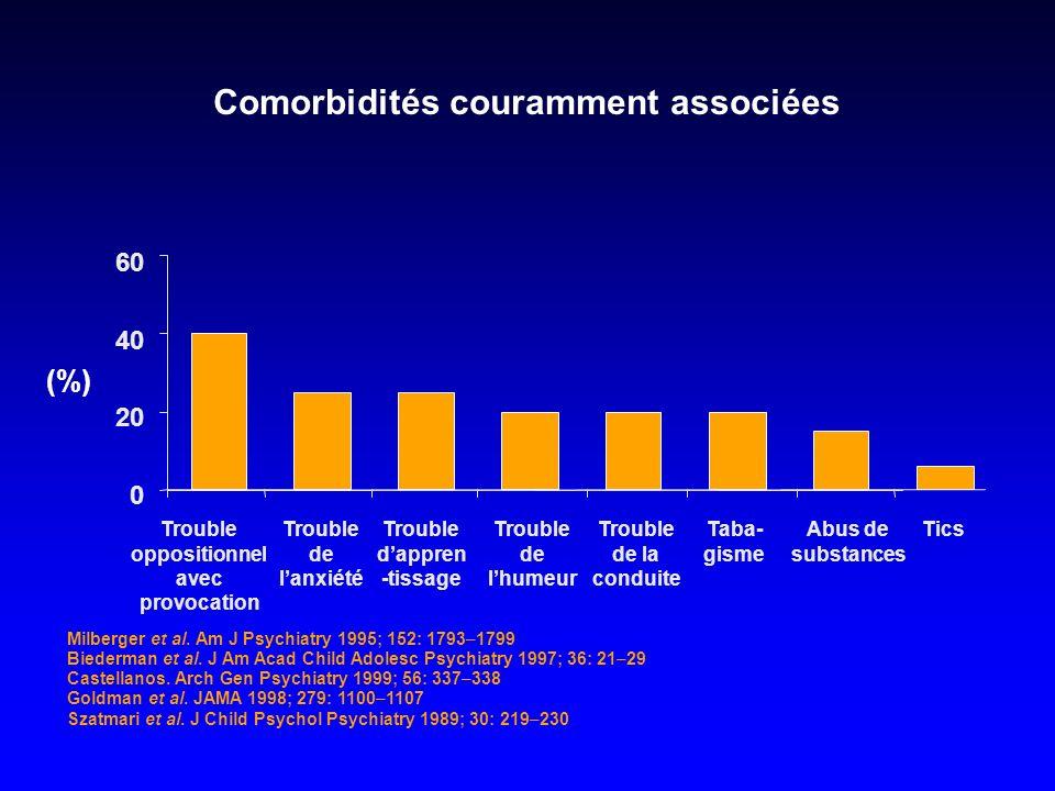 Comorbidités couramment associées (%) Milberger et al. Am J Psychiatry 1995; 152: 1793–1799 Biederman et al. J Am Acad Child Adolesc Psychiatry 1997;