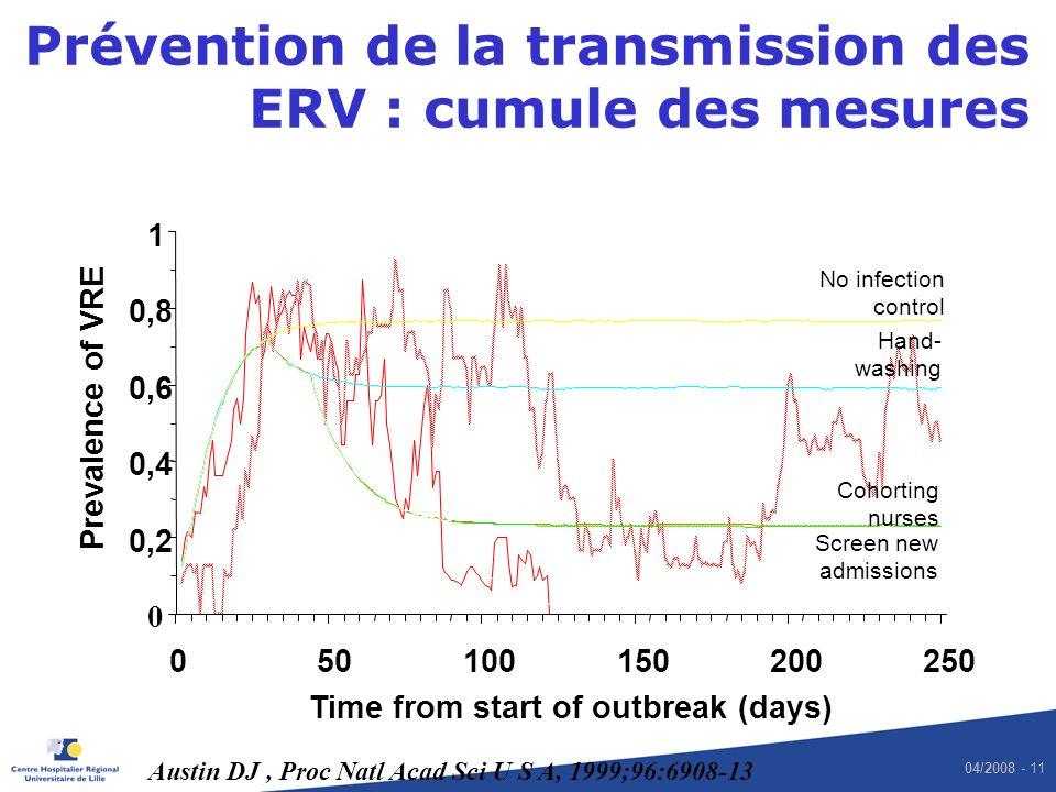 04/2008 - 11 Prévention de la transmission des ERV : cumule des mesures 0 0,2 0,4 0,6 0,8 1 050100150200250 Time from start of outbreak (days) Prevale