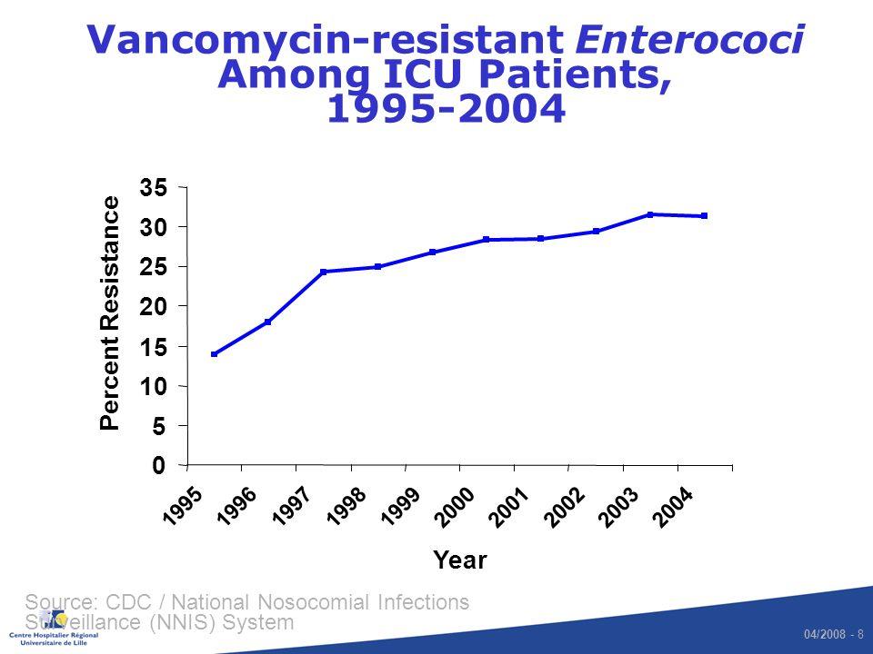 04/2008 - 8 0 5 10 15 20 25 30 35 1995199619971998199920002001200220032004 Year Percent Resistance Vancomycin-resistant Enterococi Among ICU Patients,