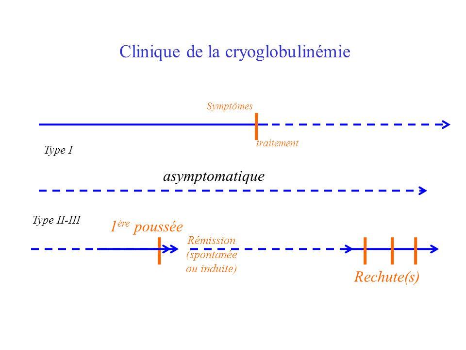 Clinique de la cryoglobulinémie asymptomatique Rechute(s) 1 ère poussée Rémission (spontanée ou induite) Symptômes traitement Type I Type II-III