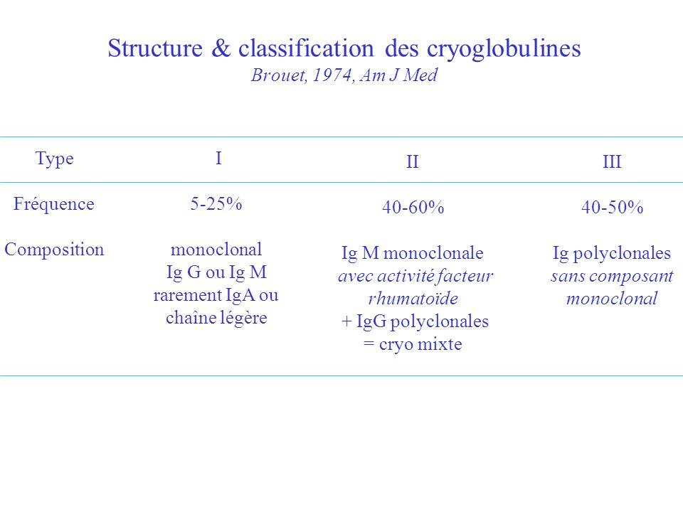 Cellules mononucléées (monocytes-CD8) du rein de cryo infiltrat homogène - pas dexpression de VCAM-1 1/3 macrophages activés - pas de macrophage apoptotique production restreinte de TNF- et IL-1 par les cellules glomérulaires pas de marqueur de prolifération Rastaldi, J Am Soc Nephrol, 2000