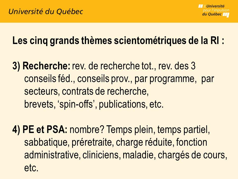 Les cinq grands thèmes scientométriques de la RI : 3) Recherche: rev.