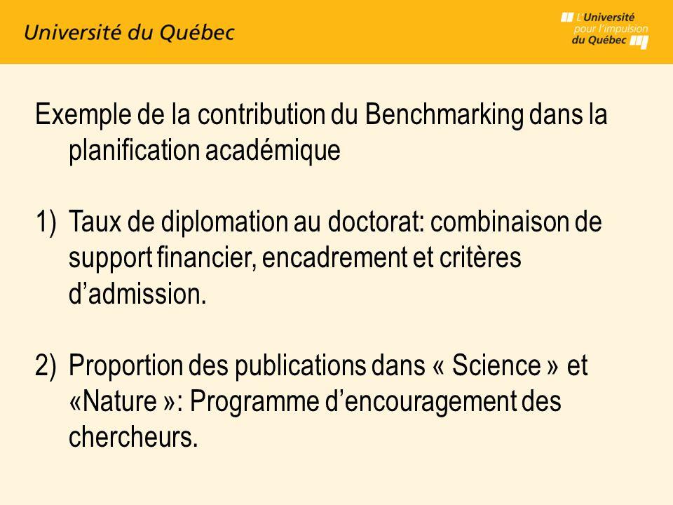 Exemple de la contribution du Benchmarking dans la planification académique 1)Taux de diplomation au doctorat: combinaison de support financier, encadrement et critères dadmission.