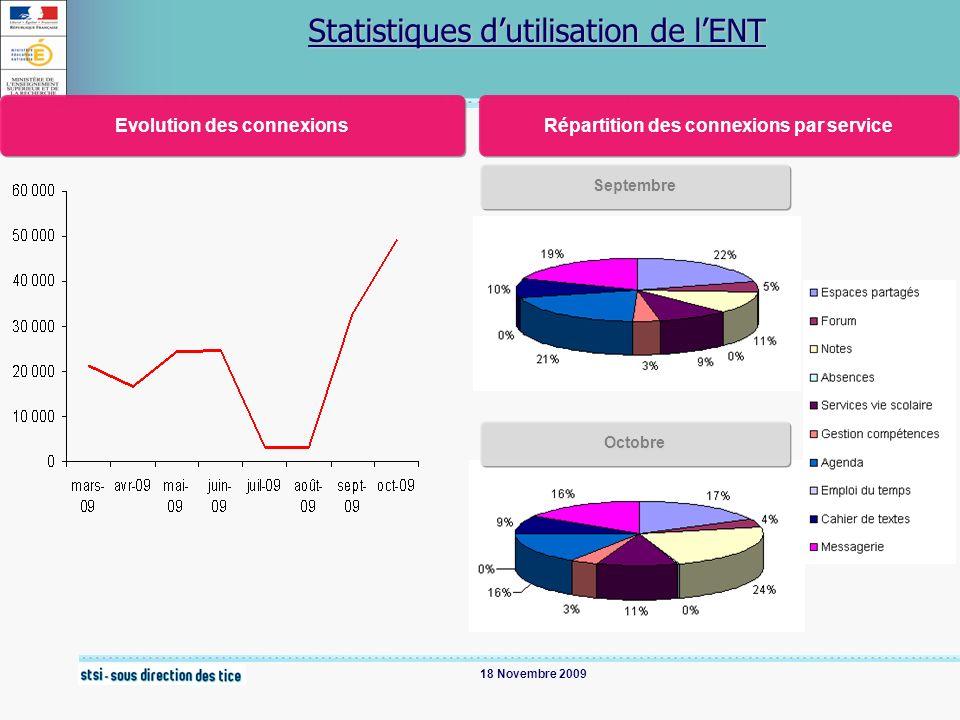 18 Novembre 2009 Statistiques dutilisation de lENT Evolution des connexions Répartition des connexions par service Septembre Octobre