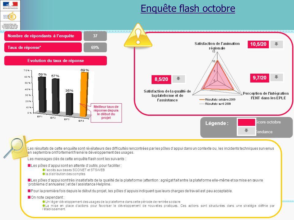 18 Novembre 2009 Enquête flash octobre Nombre de répondants à lenquête37 Taux de réponse*69% Evolution du taux de réponse Meilleur taux de réponse dep