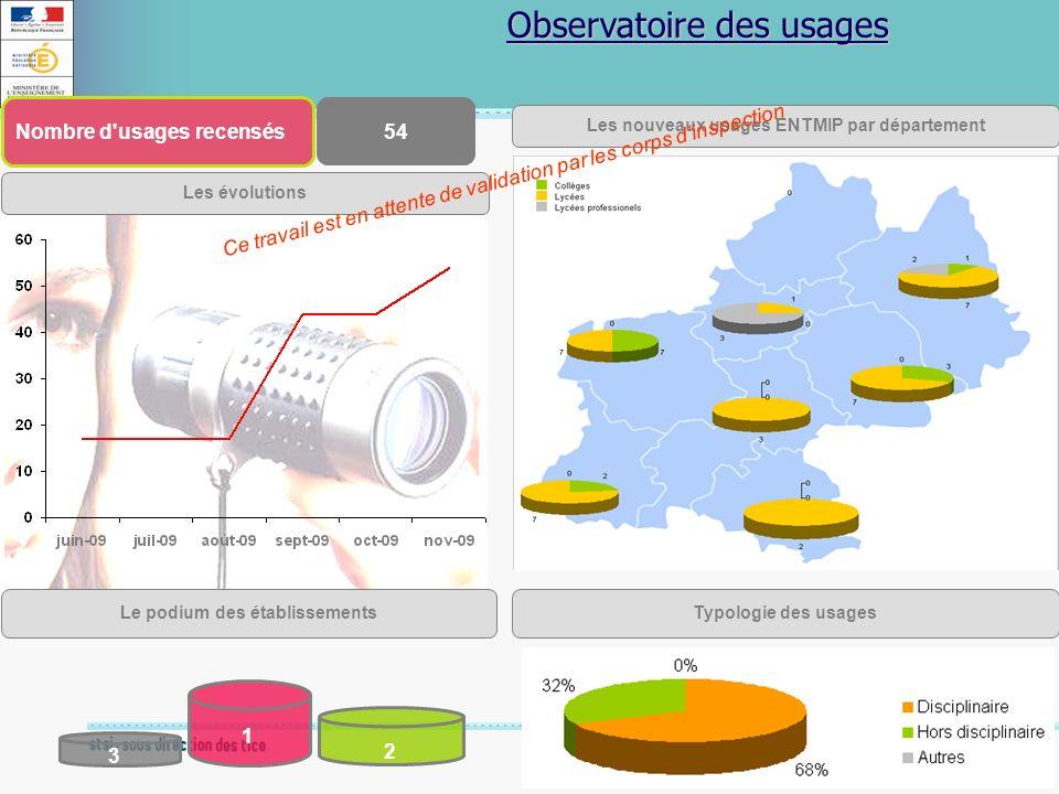 18 Novembre 2009 Observatoire des usages Les nouveaux usages ENTMIP par département Nombre d'usages recensés Le podium des établissements 54 2 3 1 Lap