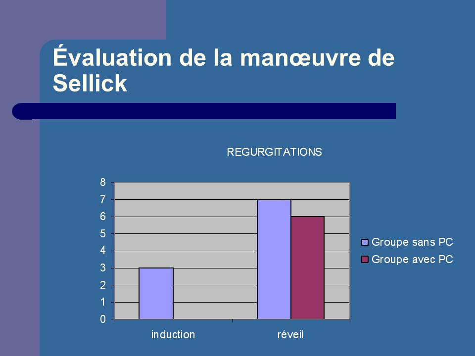 Évaluation de la manœuvre de Sellick