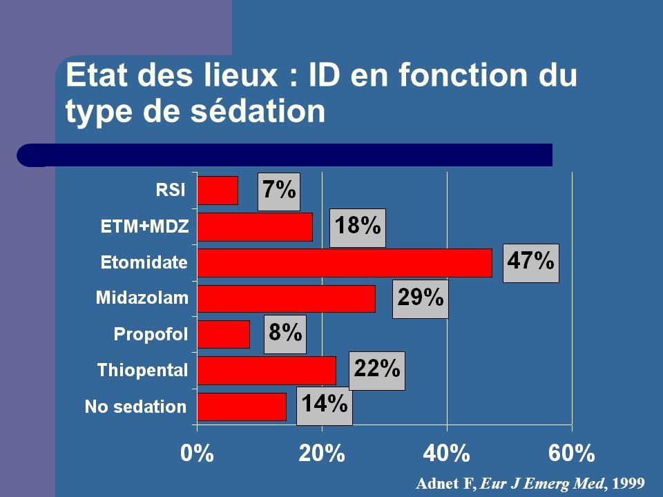 Etat des lieux : ID en fonction du type de sédation Adnet F, Eur J Emerg Med, 1999