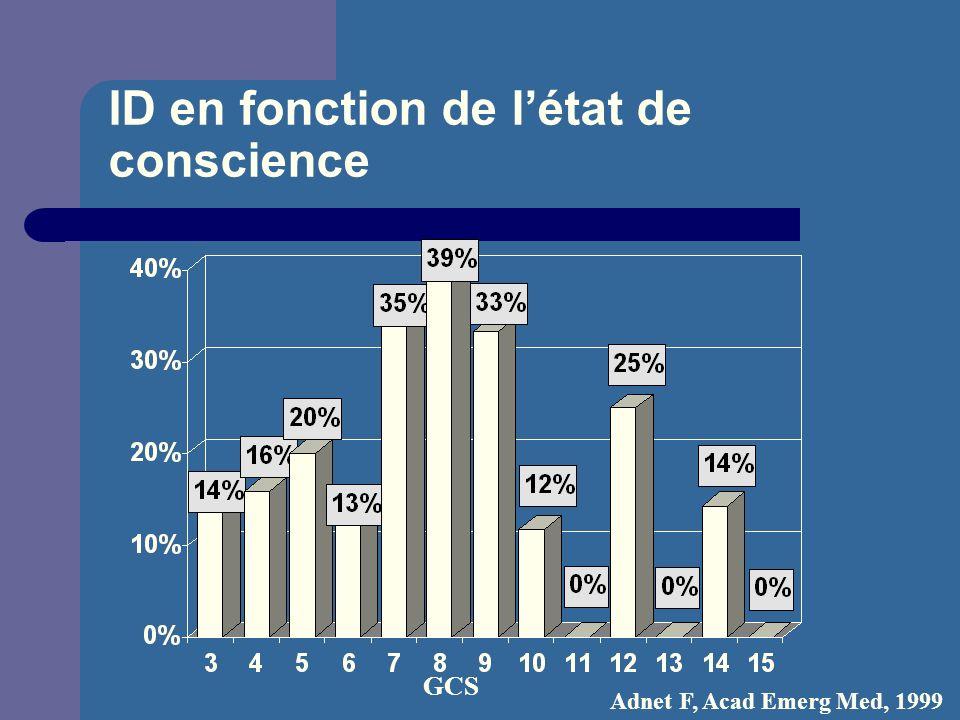 ID en fonction de létat de conscience GCS Adnet F, Acad Emerg Med, 1999