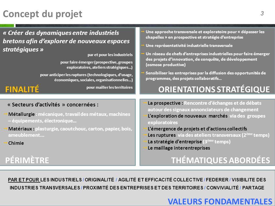 3 Concept du projet ORIENTATIONS STRATÉGIQUEFINALITÉ THÉMATIQUES ABORDÉESPÉRIMÈTRE VALEURS FONDAMENTALES PAR ET POUR LES INDUSTRIELS / ORIGINALITÉ / A