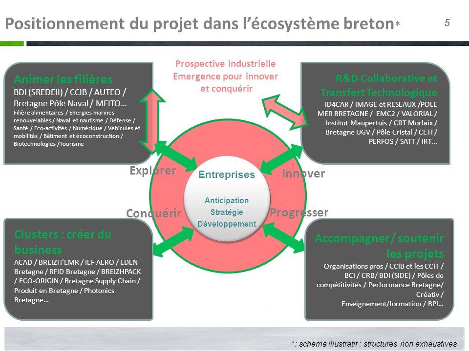 5 Positionnement du projet dans lécosystème breton * Animer les filières BDI (SREDEII) / CCIB / AUTEO / Bretagne Pôle Naval / MEITO… Filière alimentai