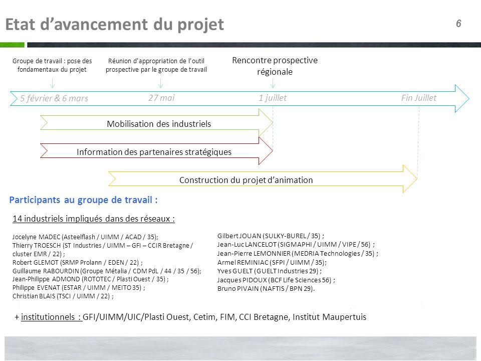 6 Etat davancement du projet Groupe de travail : pose des fondamentaux du projet 5 février & 6 mars Réunion dappropriation de loutil prospective par l