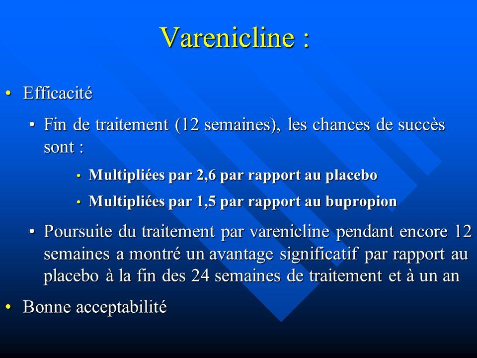 Varenicline : EfficacitéEfficacité Fin de traitement (12 semaines), les chances de succès sont :Fin de traitement (12 semaines), les chances de succès sont : Multipliées par 2,6 par rapport au placebo Multipliées par 2,6 par rapport au placebo Multipliées par 1,5 par rapport au bupropion Multipliées par 1,5 par rapport au bupropion Poursuite du traitement par varenicline pendant encore 12 semaines a montré un avantage significatif par rapport au placebo à la fin des 24 semaines de traitement et à un anPoursuite du traitement par varenicline pendant encore 12 semaines a montré un avantage significatif par rapport au placebo à la fin des 24 semaines de traitement et à un an Bonne acceptabilitéBonne acceptabilité