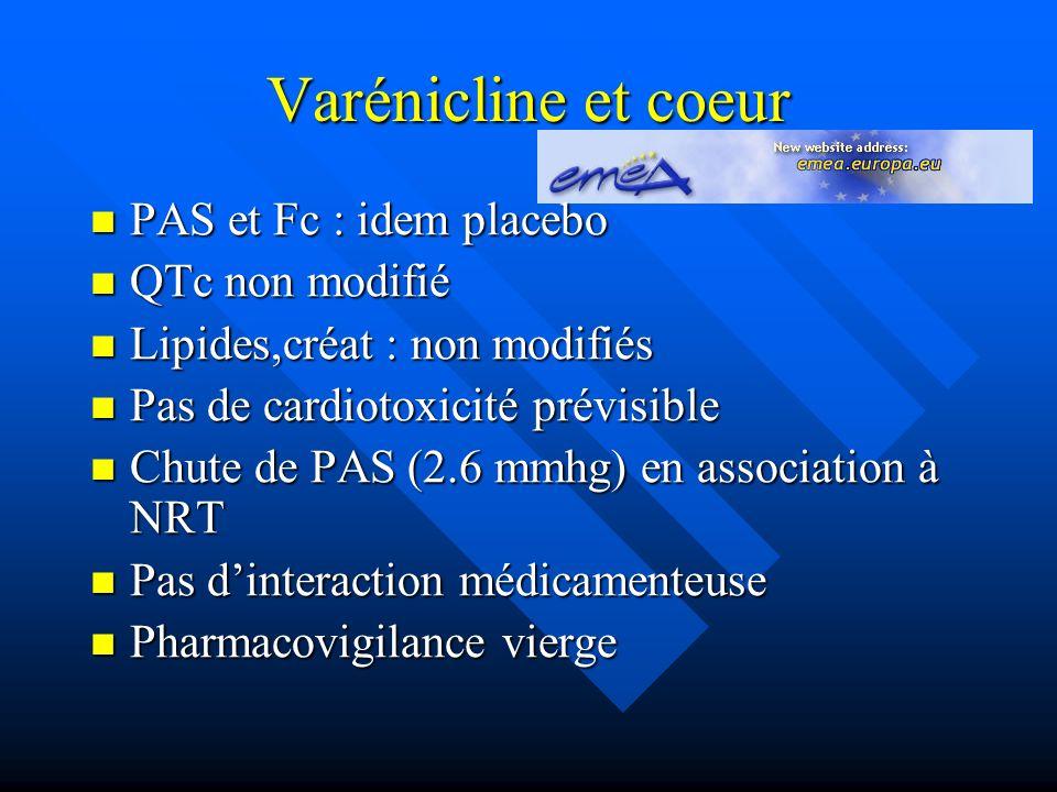 Varénicline et coeur PAS et Fc : idem placebo PAS et Fc : idem placebo QTc non modifié QTc non modifié Lipides,créat : non modifiés Lipides,créat : non modifiés Pas de cardiotoxicité prévisible Pas de cardiotoxicité prévisible Chute de PAS (2.6 mmhg) en association à NRT Chute de PAS (2.6 mmhg) en association à NRT Pas dinteraction médicamenteuse Pas dinteraction médicamenteuse Pharmacovigilance vierge Pharmacovigilance vierge