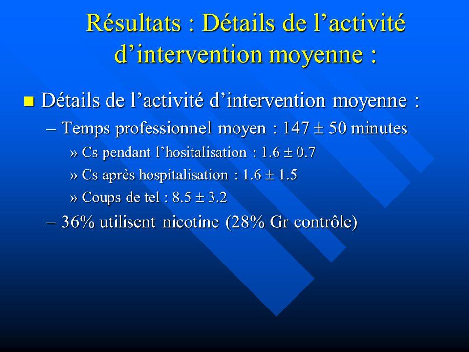 Résultats : Détails de lactivité dintervention moyenne : Détails de lactivité dintervention moyenne : Détails de lactivité dintervention moyenne : –Temps professionnel moyen : 147 50 minutes »Cs pendant lhositalisation : 1.6 0.7 »Cs après hospitalisation : 1.6 1.5 »Coups de tel : 8.5 3.2 –36% utilisent nicotine (28% Gr contrôle)