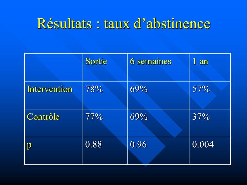 Résultats : taux dabstinence Sortie 6 semaines 1 an Intervention78%69%57% Contrôle77%69%37% p0.880.960.004