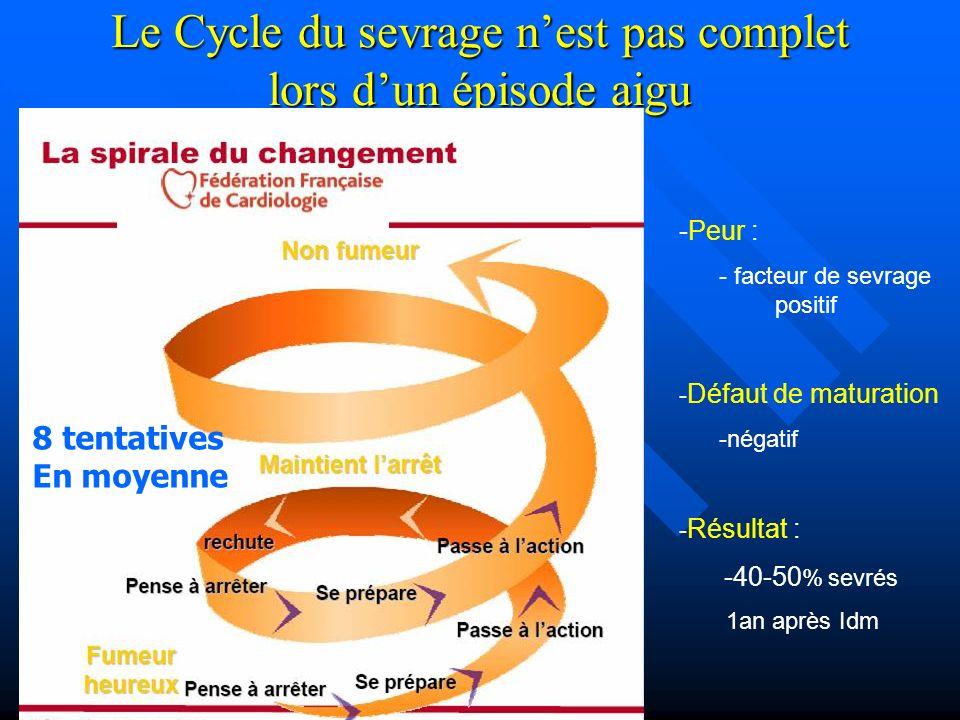 Le Cycle du sevrage nest pas complet lors dun épisode aigu -Peur : - facteur de sevrage positif - Défaut de maturation -négatif - Résultat : -40-50 % sevrés 1an après Idm 8 tentatives En moyenne
