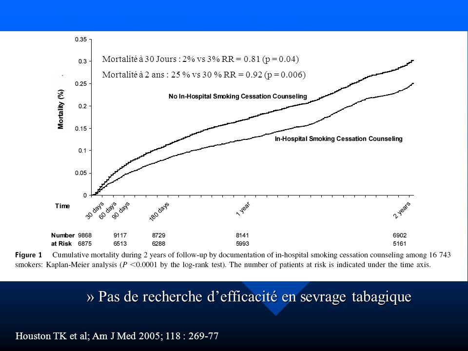 Lutilité du conseil minimal en USIC Analyse des dossiers de 16743 infarctus chez des patients fumeurs : Analyse des dossiers de 16743 infarctus chez des patients fumeurs : »Recherche dun conseil de sevrage ou de remise de brochure »Comparaison des taux de mortalités fumeurs conseillés vs fumeurs non conseillés (A uni puis multivariée): »Pas de recherche defficacité en sevrage tabagique Houston TK et al; Am J Med 2005; 118 : 269-77 Mortalité à 2 ans : 25 % vs 30 % RR = 0.92 (p = 0.006) Mortalité à 30 Jours : 2% vs 3% RR = 0.81 (p = 0.04)
