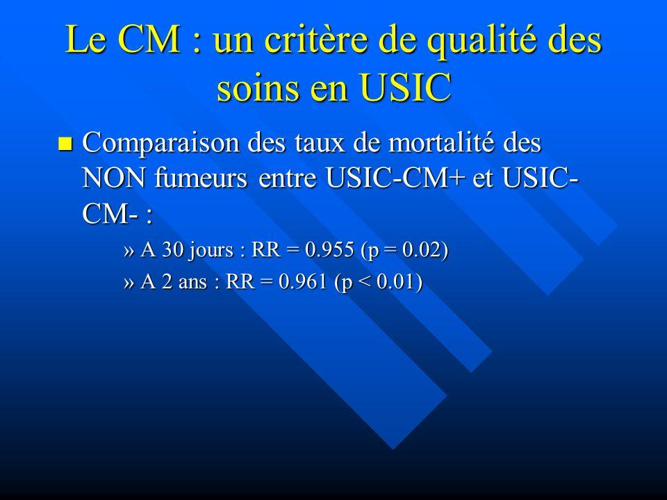 Le CM : un critère de qualité des soins en USIC Comparaison des taux de mortalité des NON fumeurs entre USIC-CM+ et USIC- CM- : Comparaison des taux de mortalité des NON fumeurs entre USIC-CM+ et USIC- CM- : »A 30 jours : RR = 0.955 (p = 0.02) »A 2 ans : RR = 0.961 (p < 0.01)