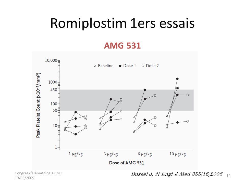 Congres dHématologie CNIT 19/03/2009 Romiplostim 1ers essais Bussel J, N Engl J Med 355;16,2006 AMG 531 14