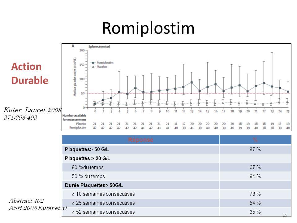 Romiplostim Action Durable Kuter, Lancet 2008; 371:395-403 Réponse% Plaquettes> 50 G/L87 % Plaquettes > 20 G/L 90 %du temps67 % 50 % du temps94 % Duré