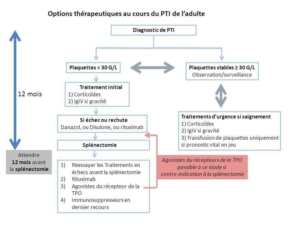 Options thérapeutiques au cours du PTI de ladulte Diagnostic de PTI Plaquettes stables 30 G/L Observation/surveillance Plaquettes < 30 G/L Traitements