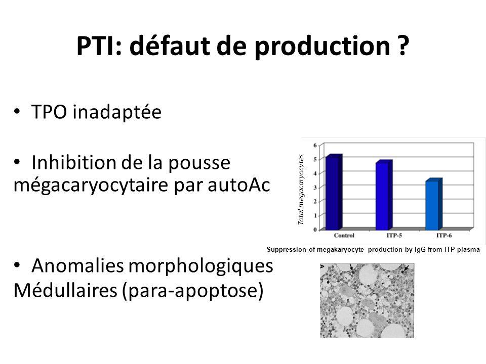 PTI: défaut de production ? TPO inadaptée Inhibition de la pousse mégacaryocytaire par autoAc Anomalies morphologiques Médullaires (para-apoptose) Tot