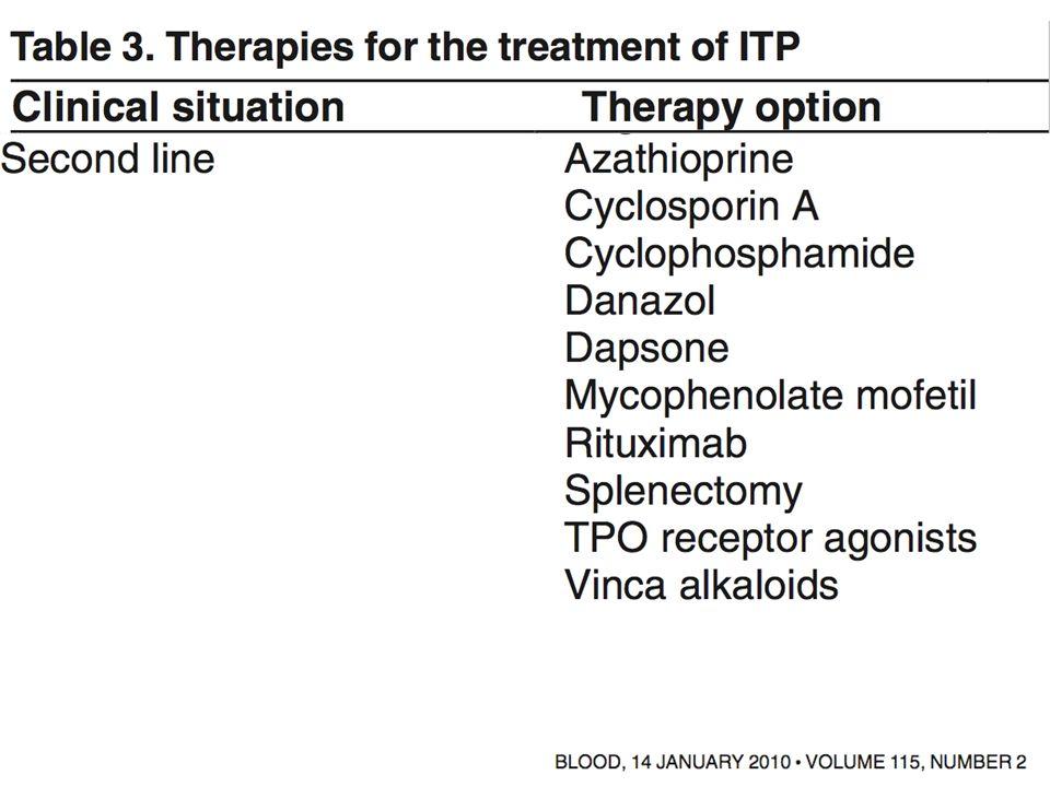 Congres dHématologie CNIT 19/03/2009 Thrombopoietine Glycopeptide de 332 Acides aminés Synthétisée par le Foie Thrombopoïetine (TPO) Masse mégacaryocytaire Nombre de plaquettes TPO + - 9