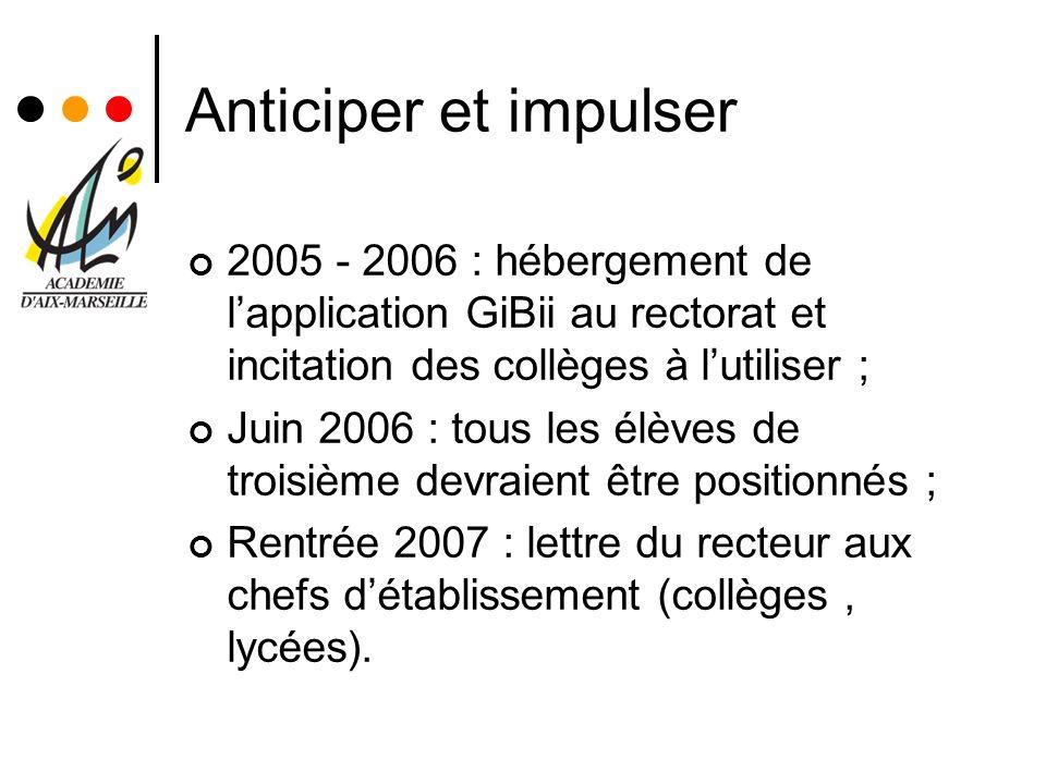 Anticiper et impulser 2005 - 2006 : hébergement de lapplication GiBii au rectorat et incitation des collèges à lutiliser ; Juin 2006 : tous les élèves